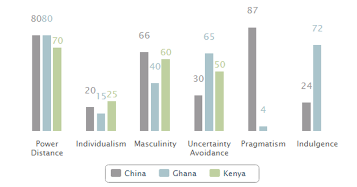 uncertainty avoidance in kenya Uai (uncertainty avoidance) - the level of tolerance for uncertainty and ambiguity within a culture  uncertainty.