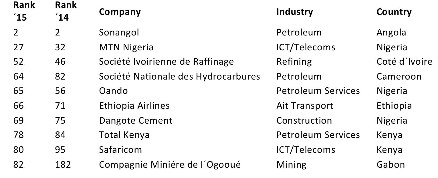 Top companies in Sub-Saharan Africa