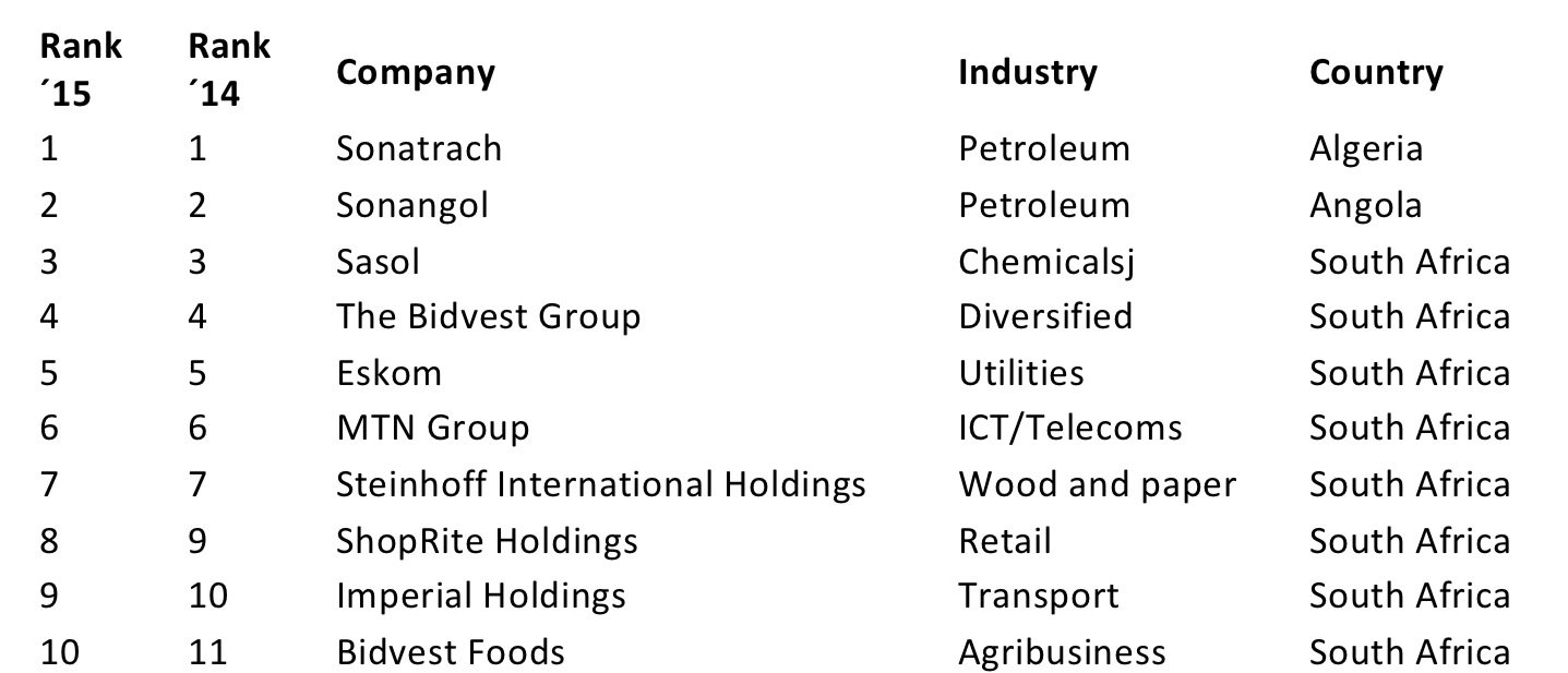 Top companies in Africa