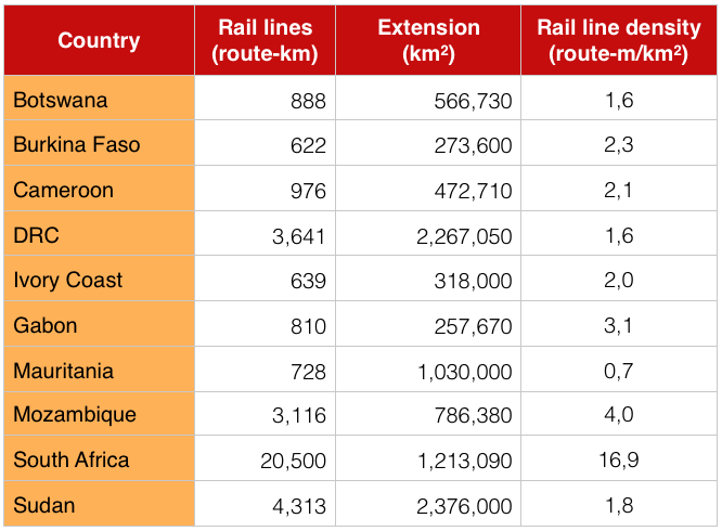 Africa railway train kilometers