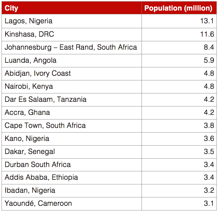 Smart Cities In Africa Challenges Africa From Africa