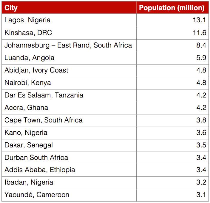 BIGGEST CITIES IN AFRICA-SMART CITIES
