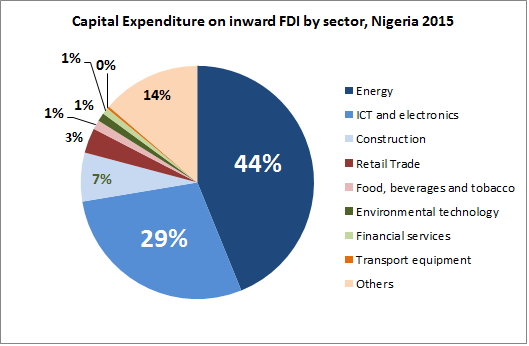 Foreign Direct Investment In Nigeria Africa From Africa