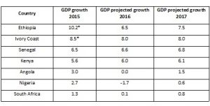 Forecasts IMF