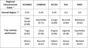 Source: African Union Commission *Note: The regional infrastructure index ranges from 0, the least connected, to 1, the most connected and it averages the outcomes of 5 indicators: average cost of roaming, total regional electricity trade (net) per capita, proportion of intra-regional flights and the infrastructure development index (transport, electricity, ICT, water and sanitation). **Note: There are countries that belong to more than one Regional Economic Community. The countries' values correspond to the regional integration within each Regional Economic Community.