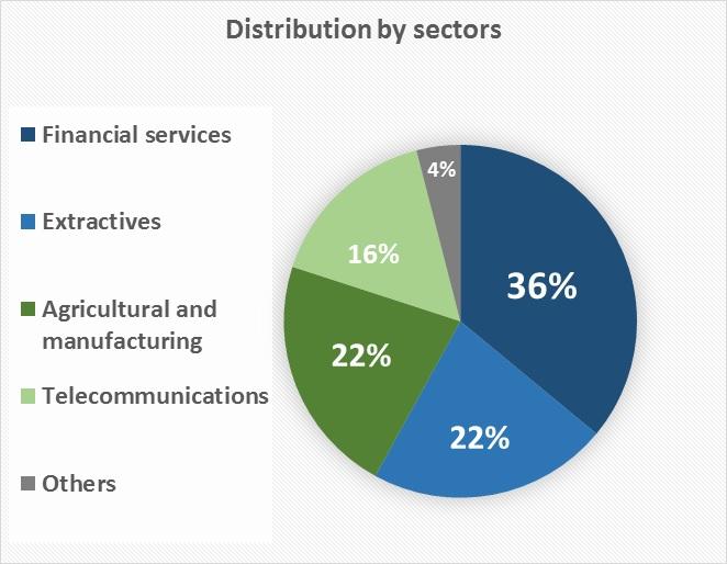 Women sectors