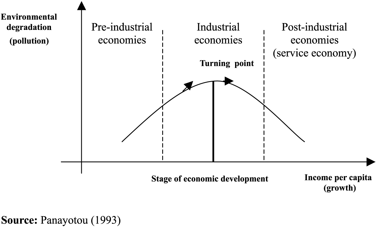 theory of economic development and north south relation economics essay The north becomes synonymous with economic development and industrialization  north-south model, in economics theory brics  media related to north-south.