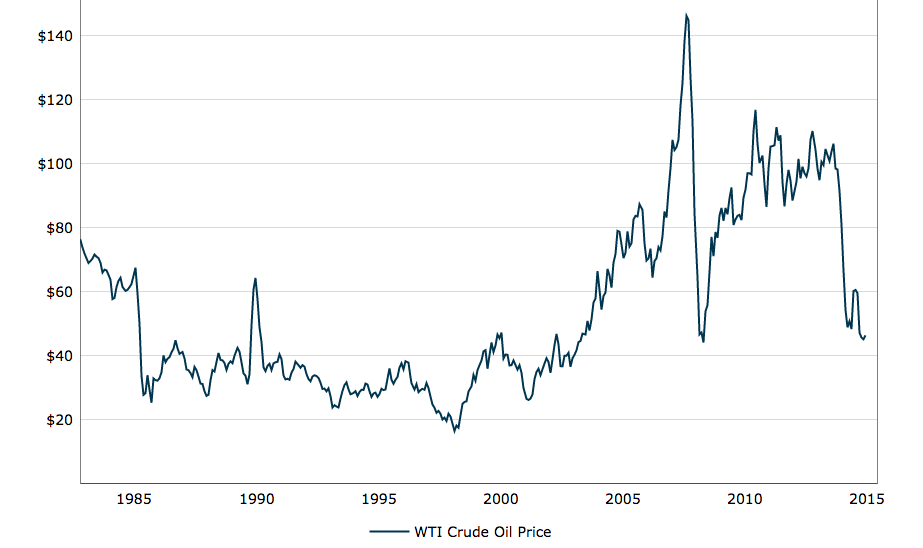 inflation adjusted oil price: macrotrends.net
