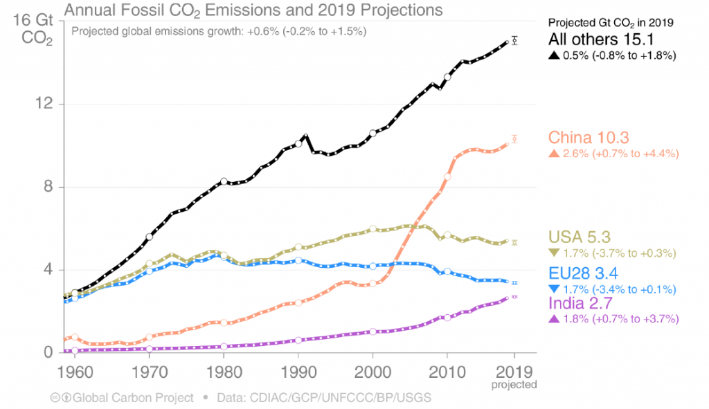 Four graphs to understand the facts on carbon