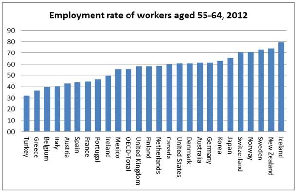 Employement rate