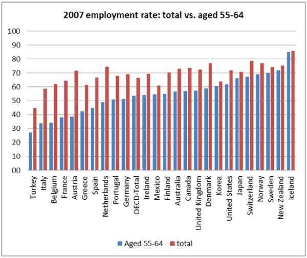 Employement Rate-IESE Economics Blog