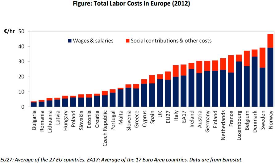 Total Labor Costs in Europe 2012 - IESE Economics Weekly - Rolf Campos