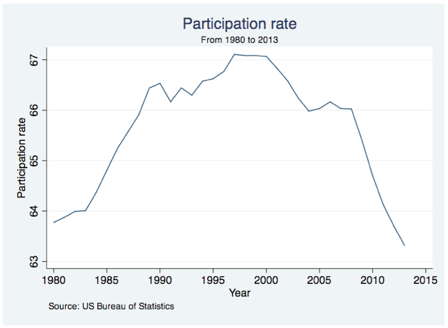 Participation rate | IESE Economics Blog