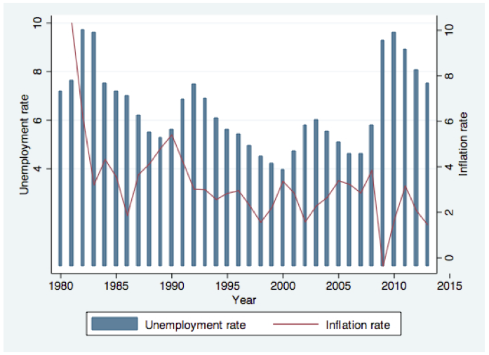 Unemployement rate | IESE Economics Blog