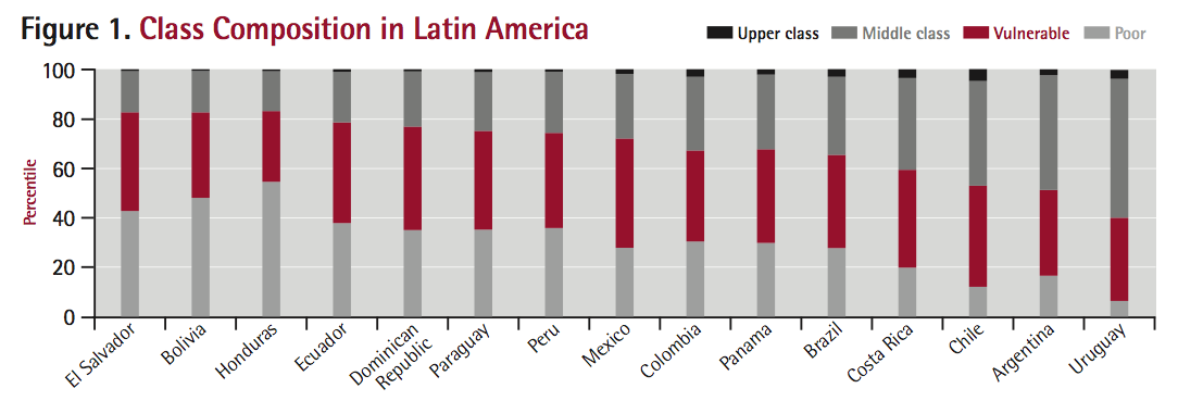 Ferreira, Francisco H. G., Julian Messina, Jamele Rigolini, Luis-Felipe López-Calva, Maria Ana Lugo, and Renos Vakis. 2013. Economic Mobility and the Rise of the Latin American Middle Class. Washington, DC: World Bank. doi: 10.1596/978-0-8213-9634-6.