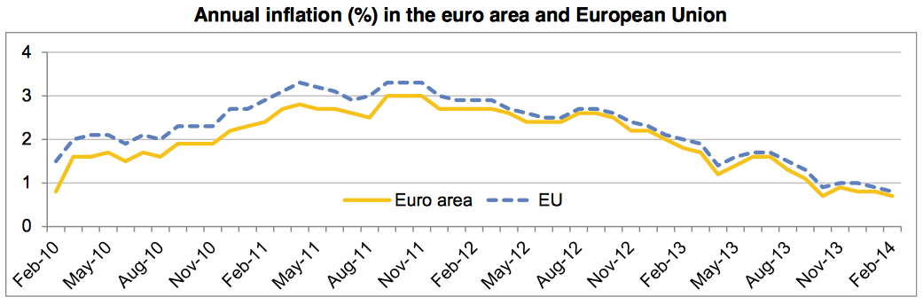 Europe annual inflation