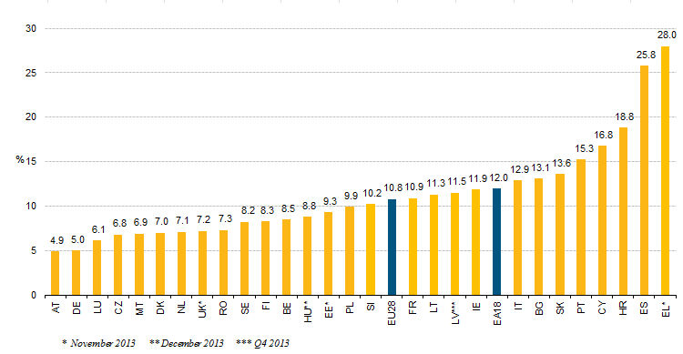 Unemployment rates, seasonally adjusted, January 2014. Source: Eurostat.