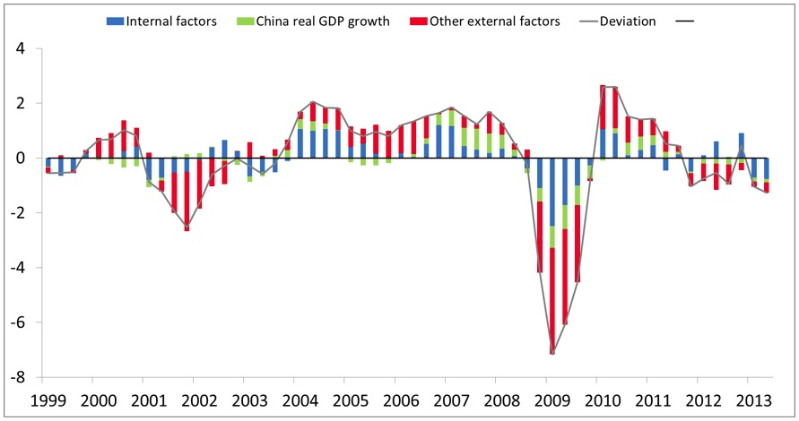 China economic growth and emerging economies