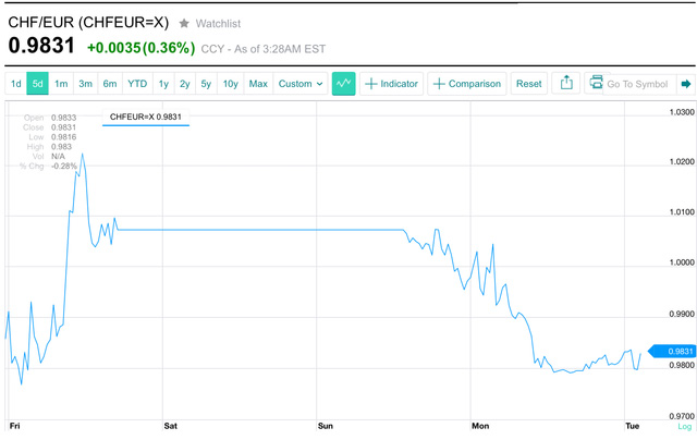 Swiss Franc It Aint Gonna Happen Economics Outlook
