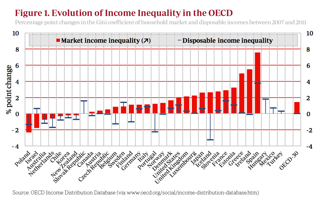 Figure-1 Inequality
