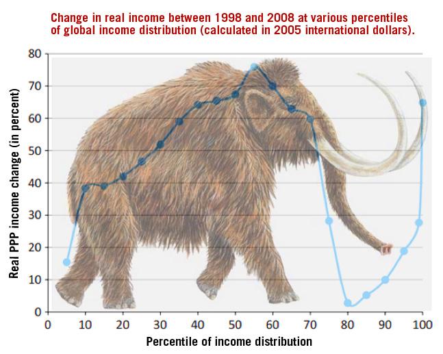 Causes of global Inequality income distribution.
