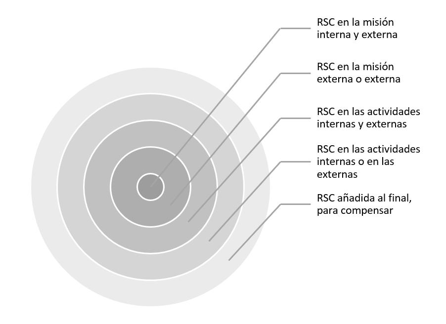 Jerarquía de acciones de RSC.