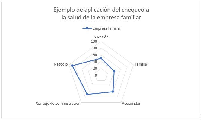 Ejemplo de aplicación del chequeo a la salud de la empresa familiar.