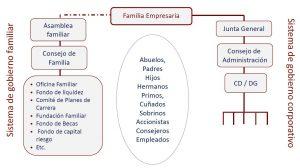 Estructura de gobierno empresarial.