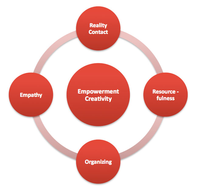 Social Entrepreneurship: empowerment creativity