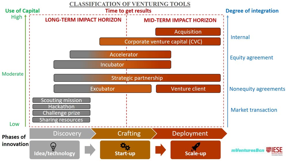 Classification of venturing tools Corporate venturing
