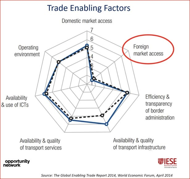 Trade enabling factors