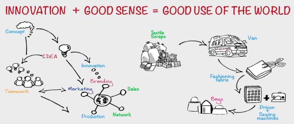 Innovation-good-sense