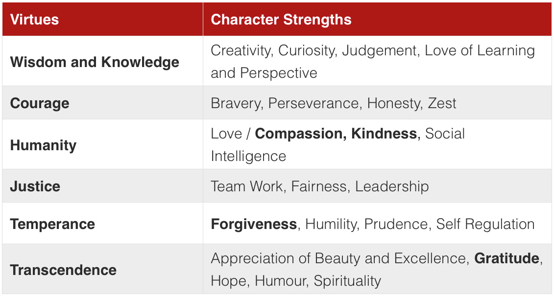 human virtues and character strengths Character strengths and virtues: a handbook and classification  peterson and  seligman's endeavor to focus on human strengths and virtues is one of the.