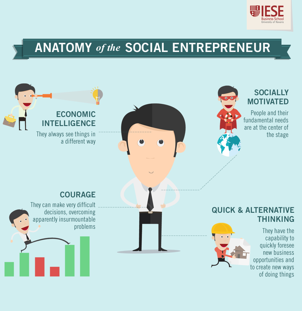 Anatomy of a Social Entrepreneur