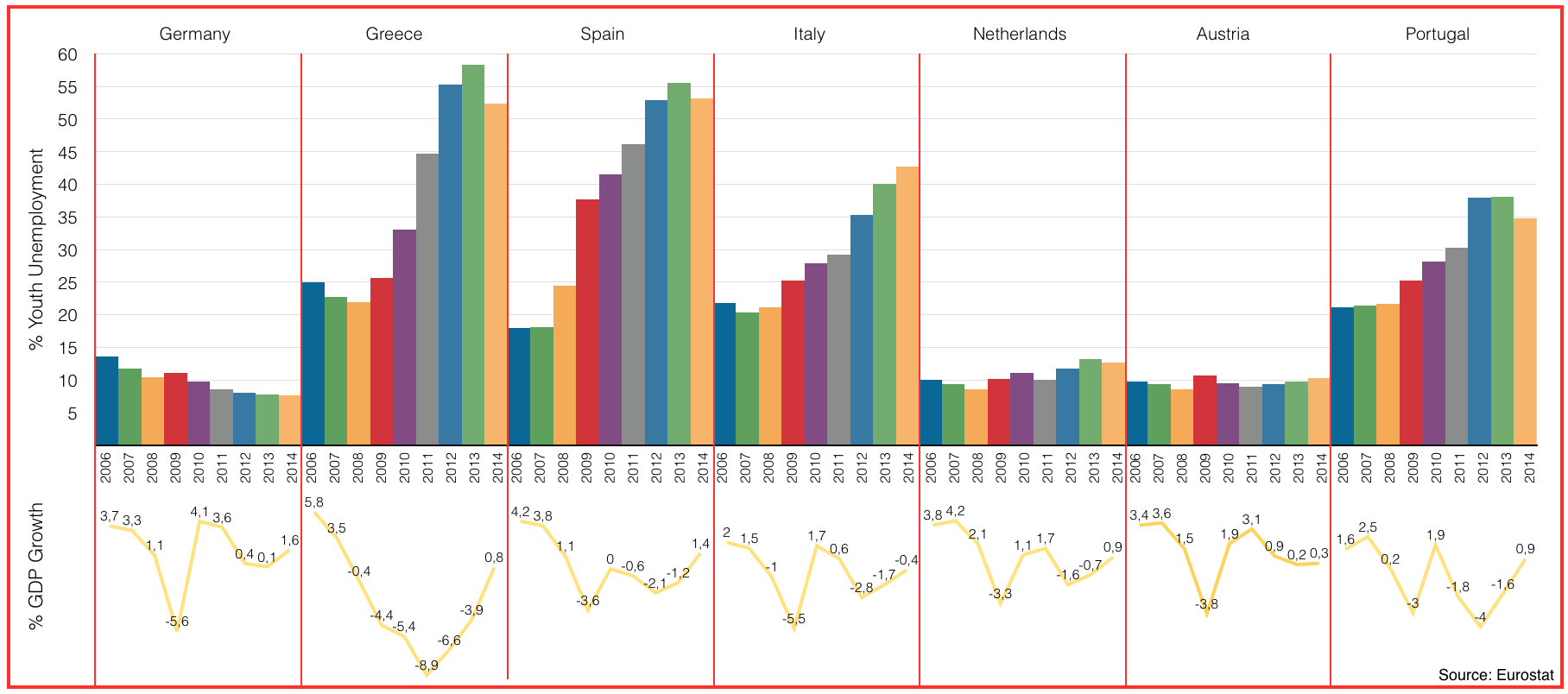 GDP and Youth Unemployment