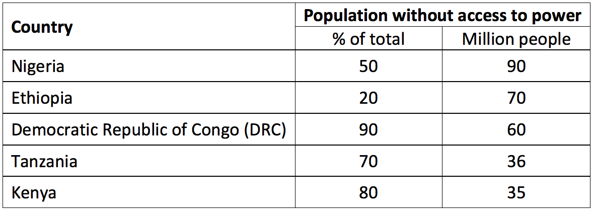 Africa population without access to power