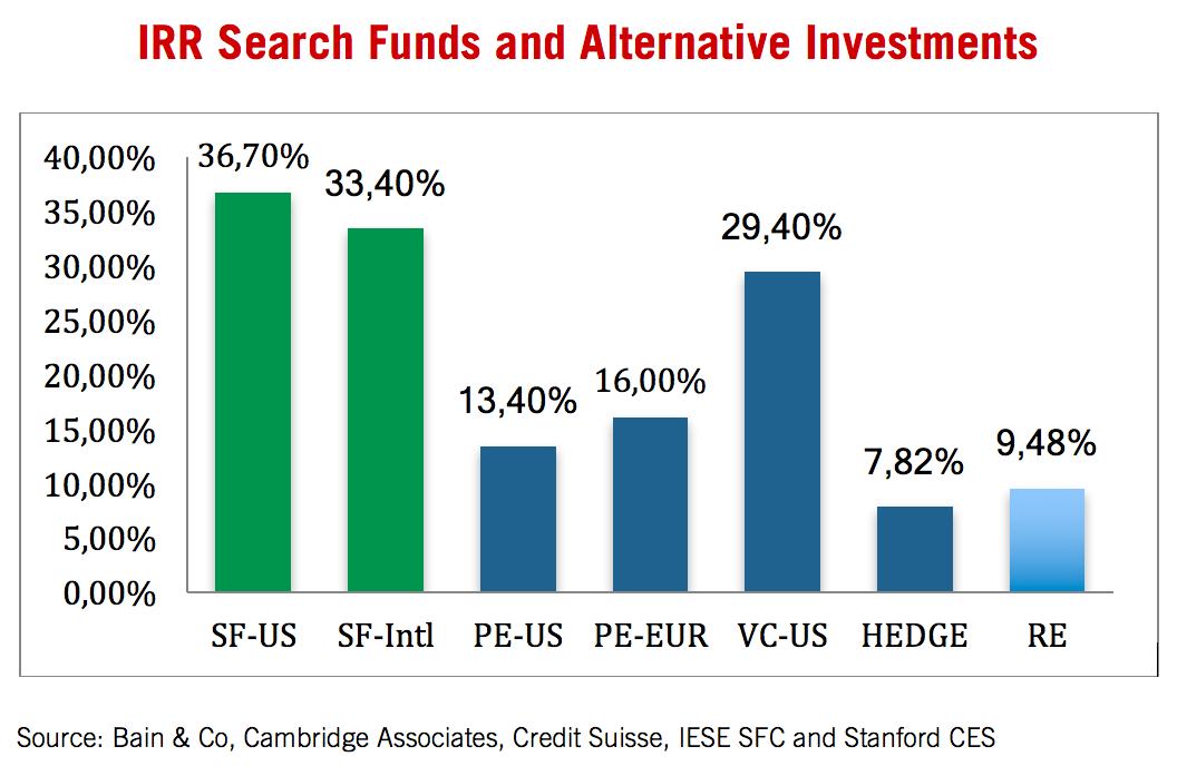 IRR Serach Funds and alternative investments