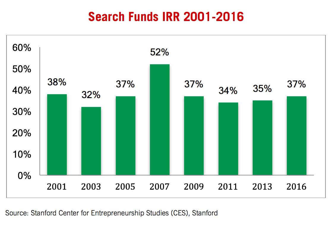 Serach funds IRR