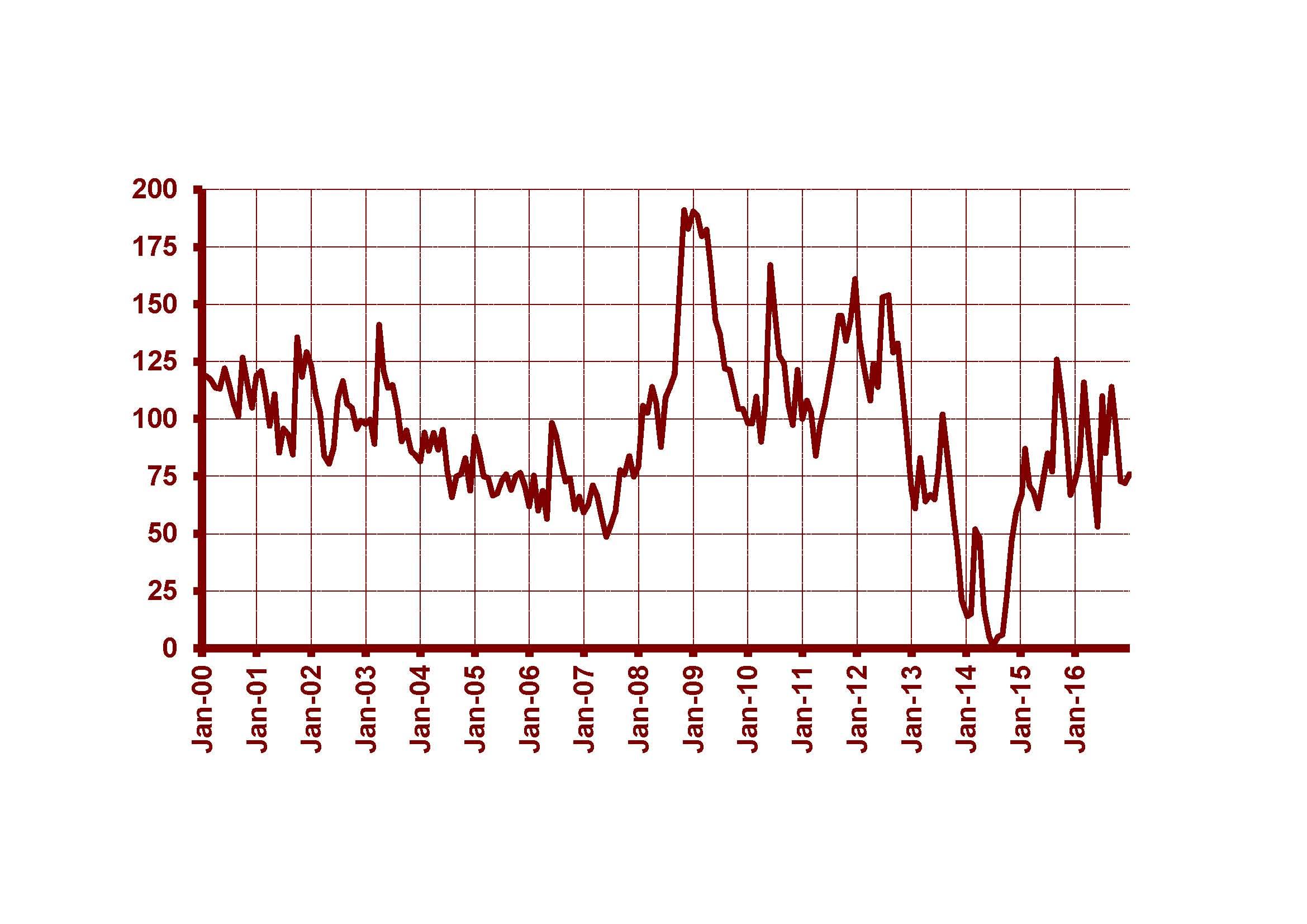 datos_grafico_cotizaciones_diciembre
