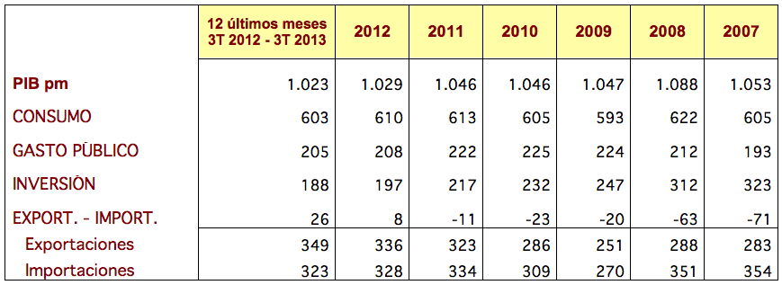 PIB España 2013