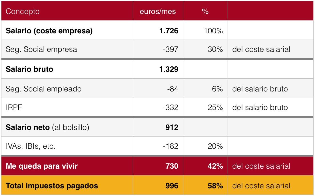 Cuánto cobran los españoles | Economía para todos