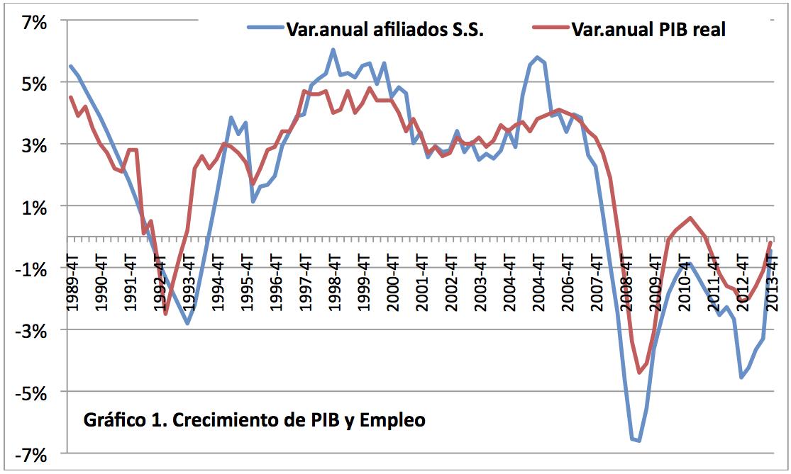 Grafico 1 PIB y creación de puestos de trabajo
