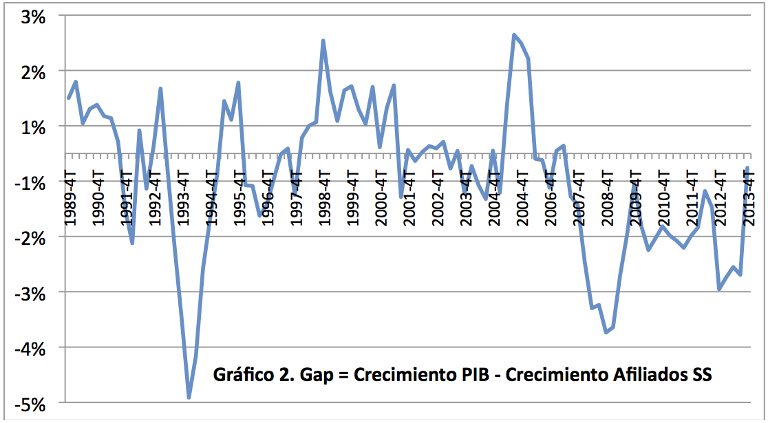 Grafico 2 PIB y creación de empleo