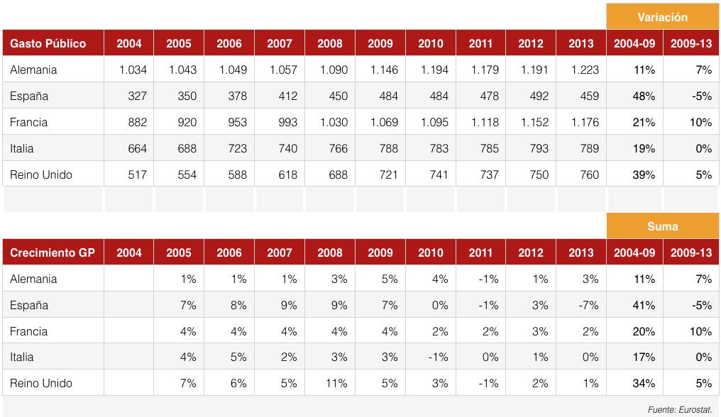 Gasto público en España y Europa. Economía para todos