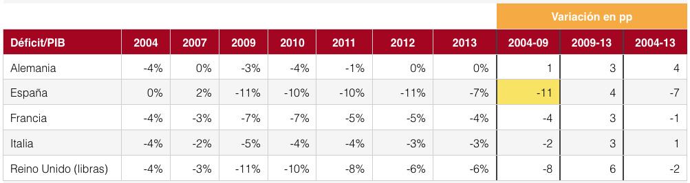 Deficit-PIB