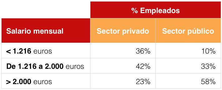 Salarios y sueldos de funcionarios y empleados públicos
