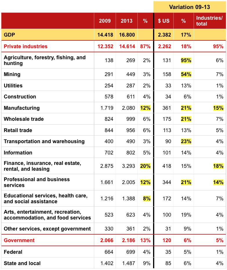 Crecimiento del IB de Estados Unidos por sectores