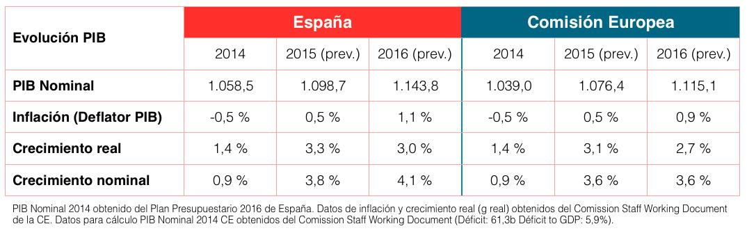 Evolución del crecimiento del PIB en España