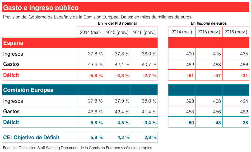 Objetivos de Déficit España Comisión Europea