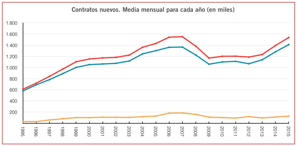 Contratos nuevos en España. Creación de empleo, precariedad, temporalidad, empleo estable.
